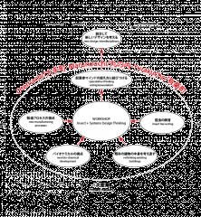diagram / systems design thinking workshop vol.3 Tokyo / Insect City in Marunochi / Kaltenbach